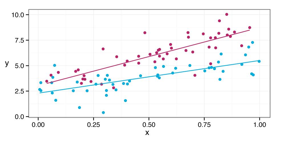 Constrained quadratic programming